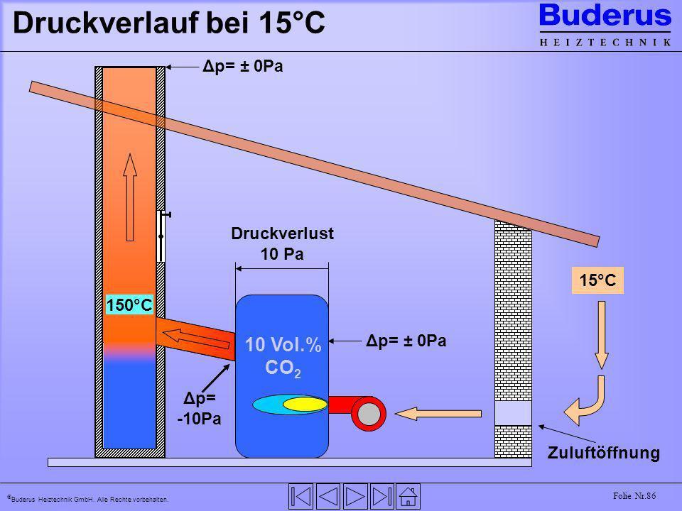 Druckverlauf bei 15°C 10 Vol.% CO2 Δp= ± 0Pa 15°C Druckverlust 10 Pa