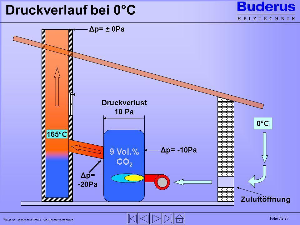 Druckverlauf bei 0°C 9 Vol.% CO2 Δp= ± 0Pa 15°C Druckverlust 10 Pa 0°C