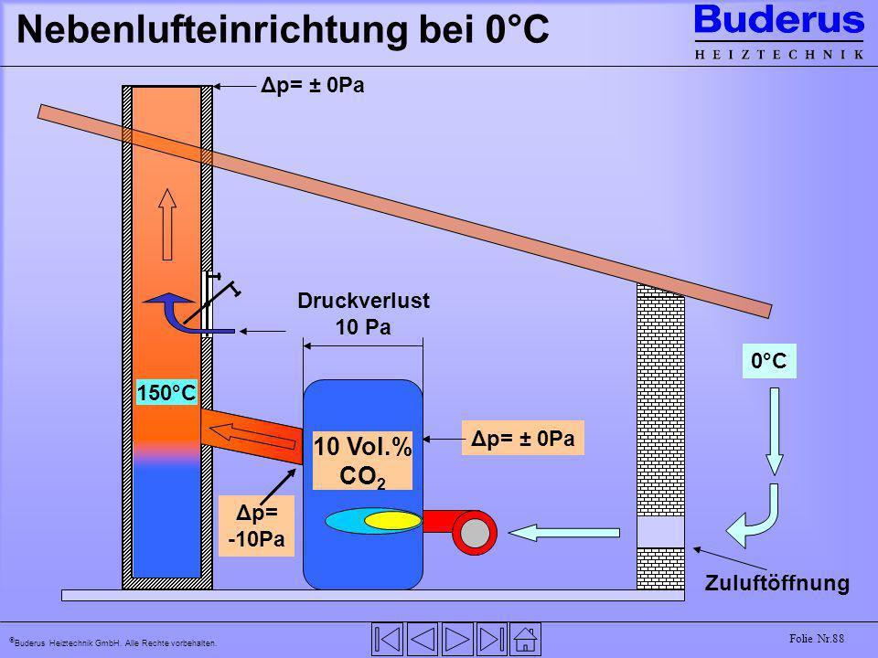 Nebenlufteinrichtung bei 0°C