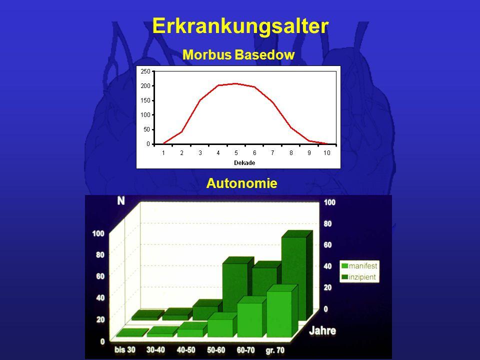Erkrankungsalter Morbus Basedow Autonomie