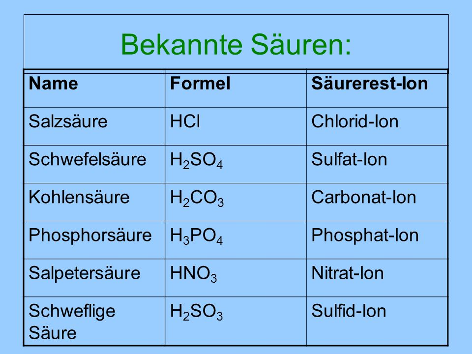 Bekannte Säuren: Name Formel Säurerest-Ion Salzsäure HCl Chlorid-Ion
