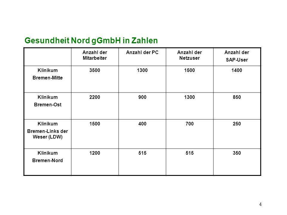 Gesundheit Nord gGmbH in Zahlen