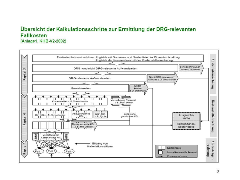 Übersicht der Kalkulationsschritte zur Ermittlung der DRG-relevanten Fallkosten (Anlage1, KHB-V2-2002)