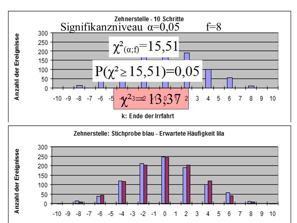 χ² = 13,37 Signifikanzniveau α=0,05 f=8