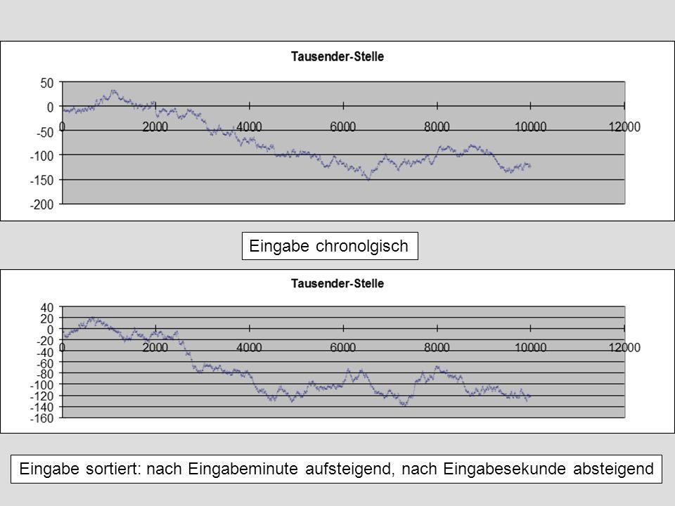 Eingabe chronolgisch Eingabe sortiert: nach Eingabeminute aufsteigend, nach Eingabesekunde absteigend.