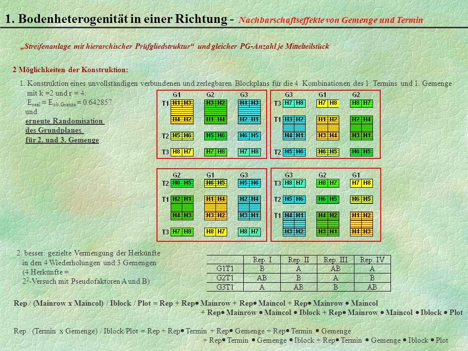 1. Bodenheterogenität in einer Richtung -