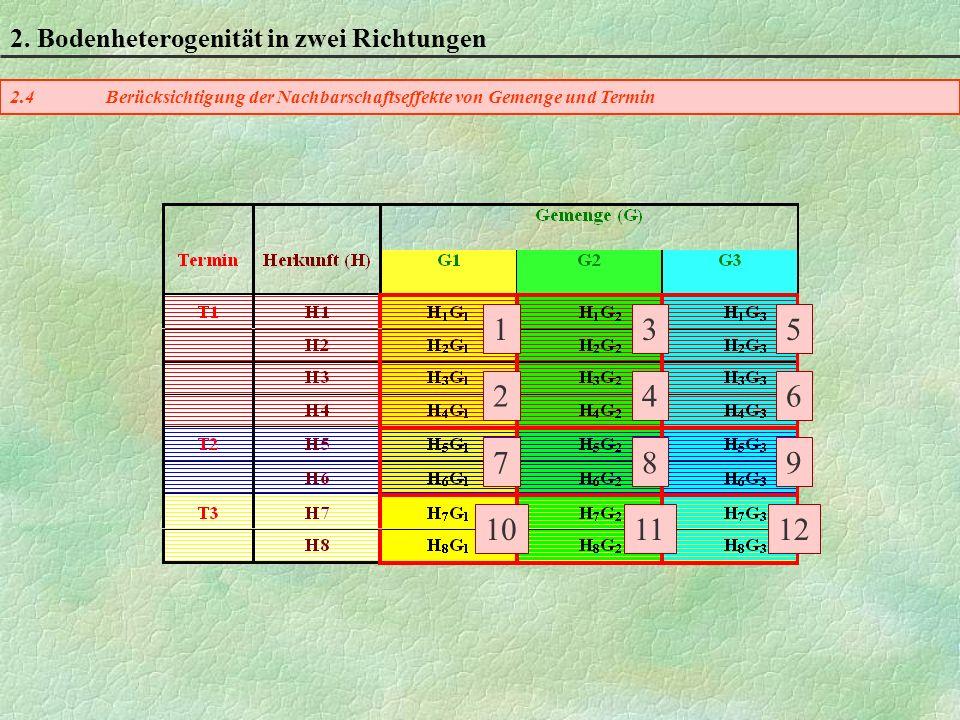 1 2 5 3 6 4 9 8 12 11 7 10 2. Bodenheterogenität in zwei Richtungen
