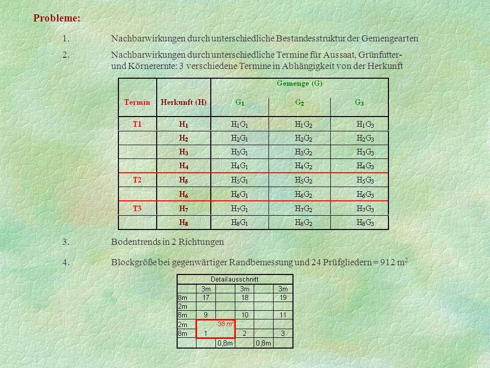 Probleme: 1. Nachbarwirkungen durch unterschiedliche Bestandesstruktur der Gemengearten.