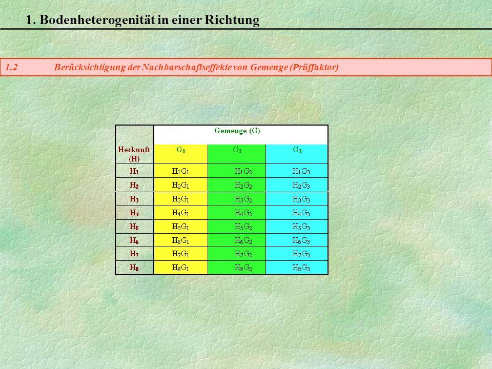 1. Bodenheterogenität in einer Richtung