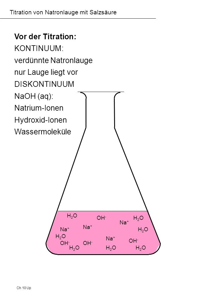 verdünnte Natronlauge nur Lauge liegt vor DISKONTINUUM NaOH (aq):