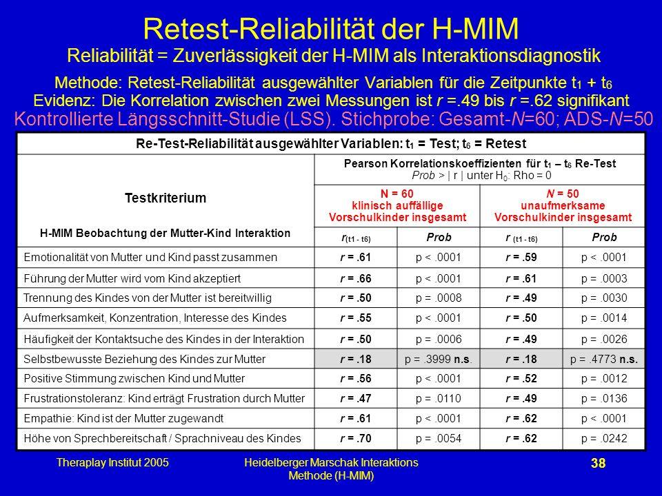 Retest-Reliabilität der H-MIM Reliabilität = Zuverlässigkeit der H-MIM als Interaktionsdiagnostik Methode: Retest-Reliabilität ausgewählter Variablen für die Zeitpunkte t1 + t6 Evidenz: Die Korrelation zwischen zwei Messungen ist r =.49 bis r =.62 signifikant Kontrollierte Längsschnitt-Studie (LSS). Stichprobe: Gesamt-N=60; ADS-N=50