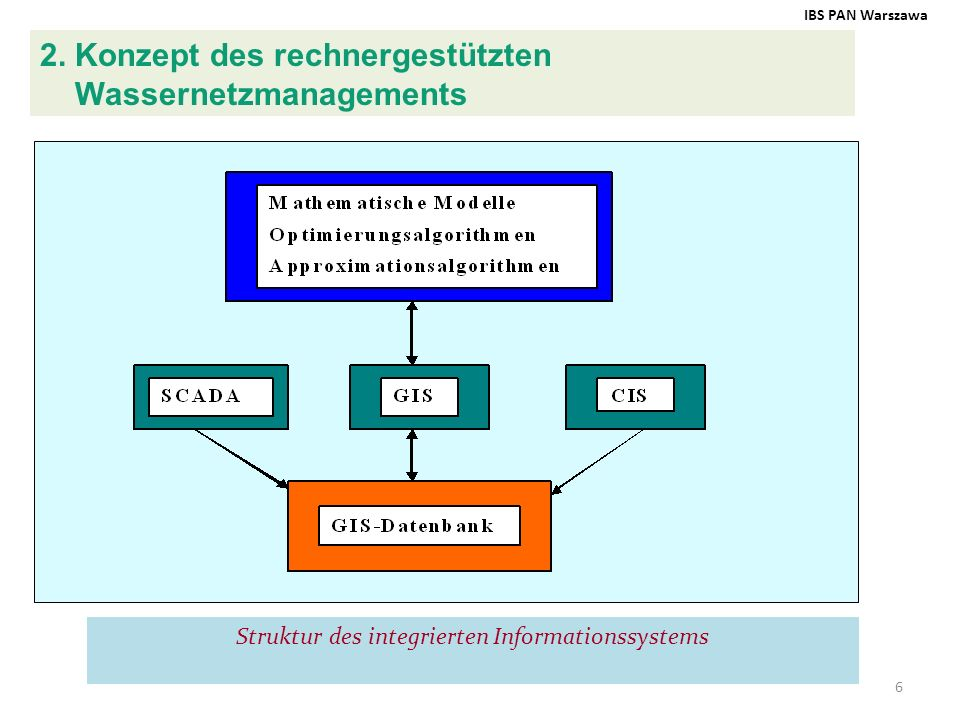 Struktur des integrierten Informationssystems