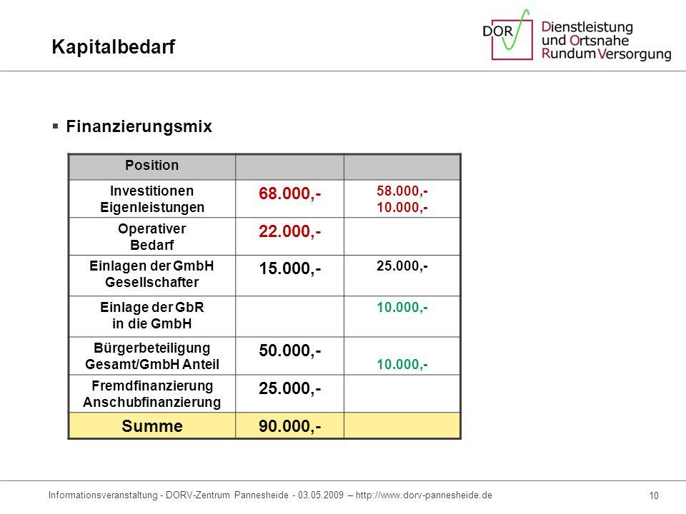 Kapitalbedarf Finanzierungsmix 68.000,- 22.000,- 15.000,- 50.000,-