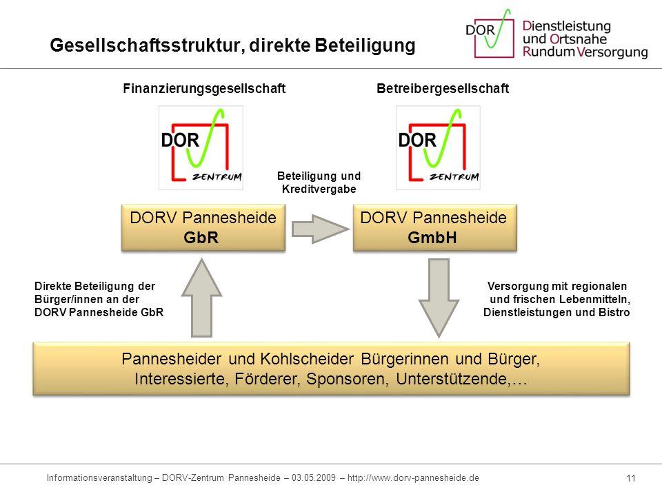 Gesellschaftsstruktur, direkte Beteiligung