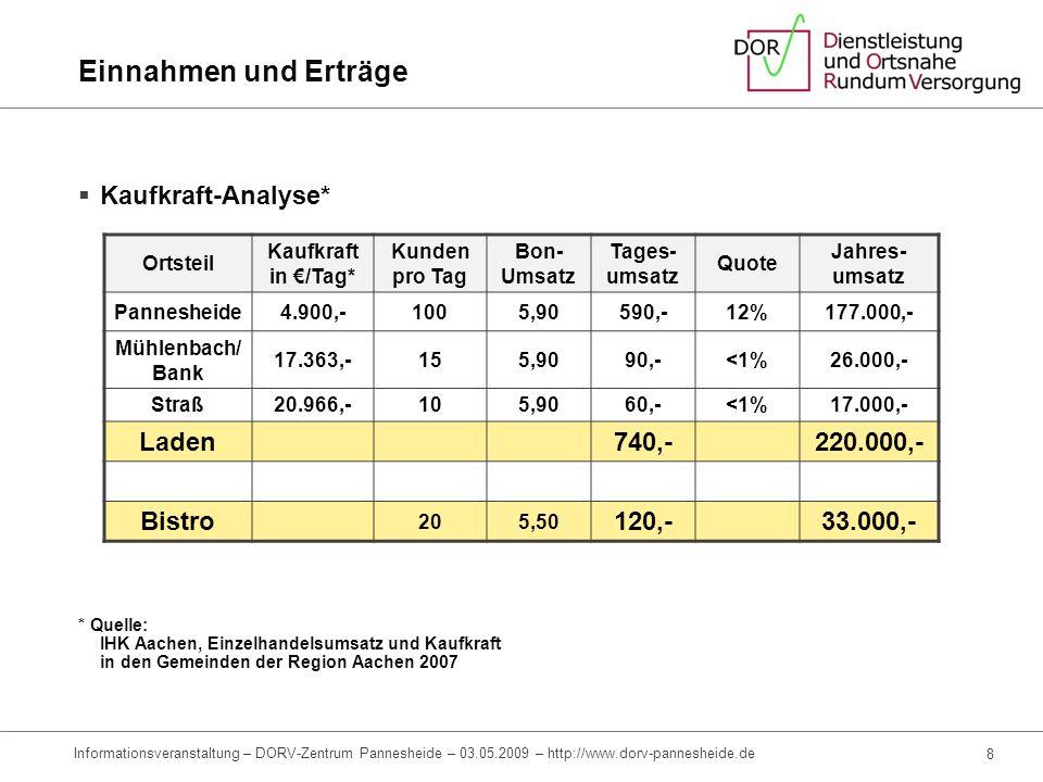 Einnahmen und Erträge Kaufkraft-Analyse* Laden 740,- 220.000,- Bistro