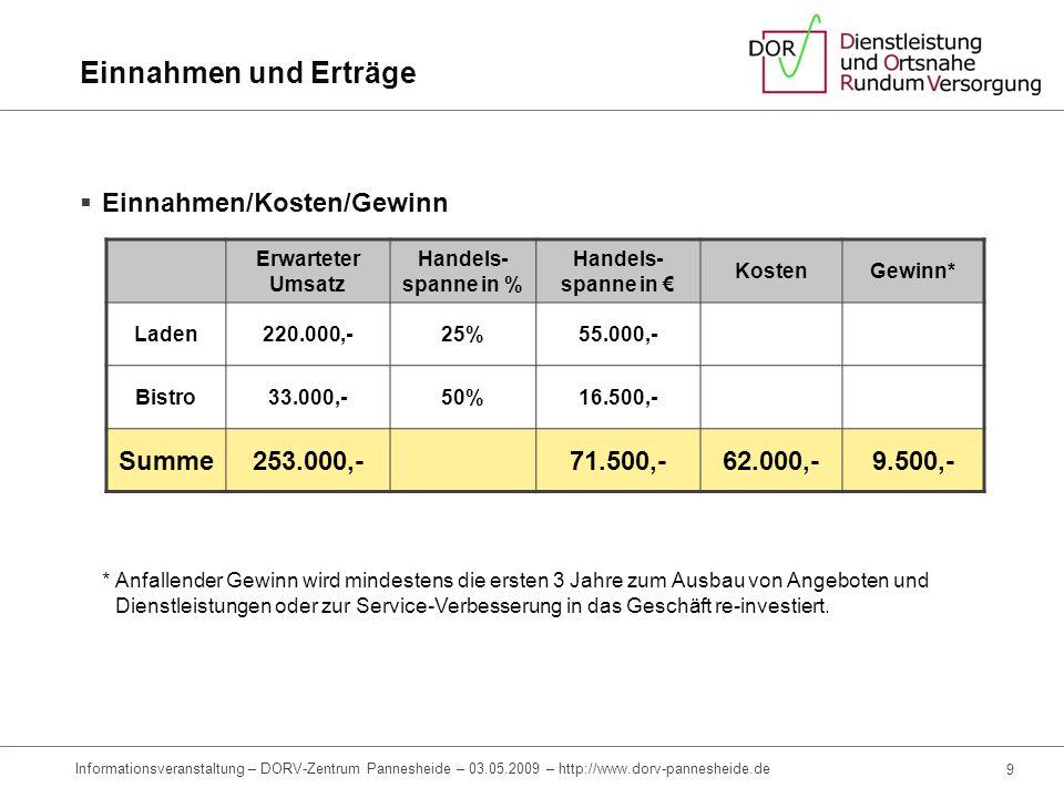 Einnahmen und Erträge Einnahmen/Kosten/Gewinn Summe 253.000,- 71.500,-