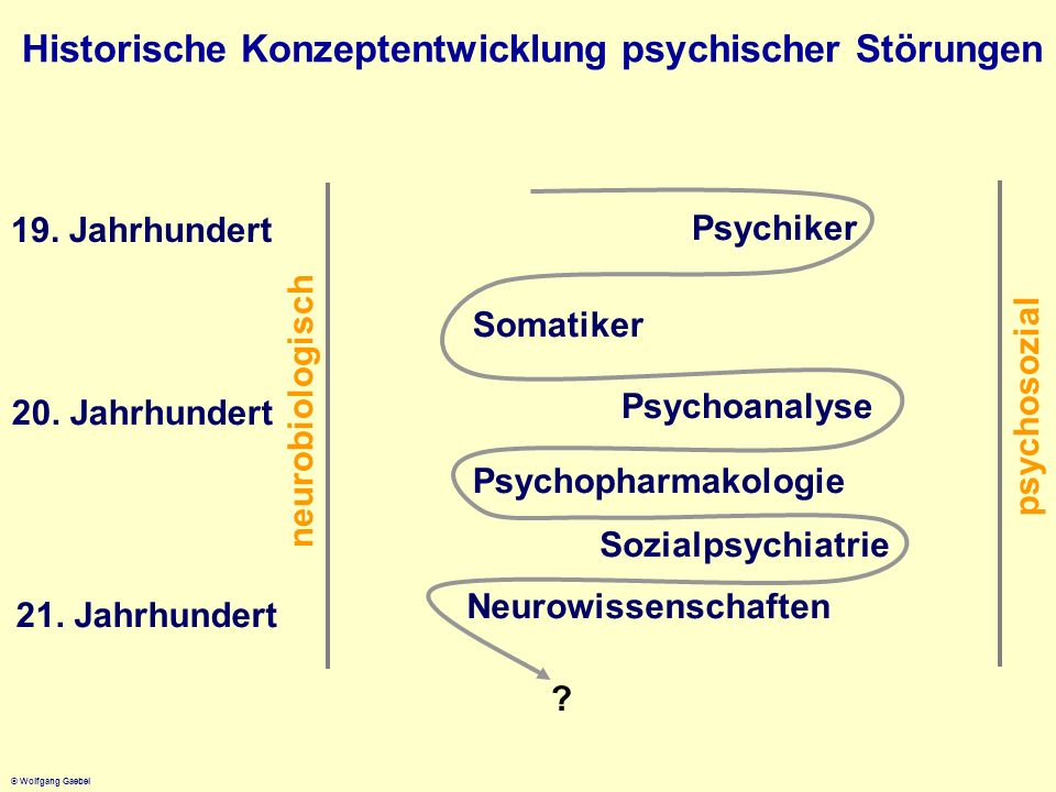 Historische Konzeptentwicklung psychischer Störungen