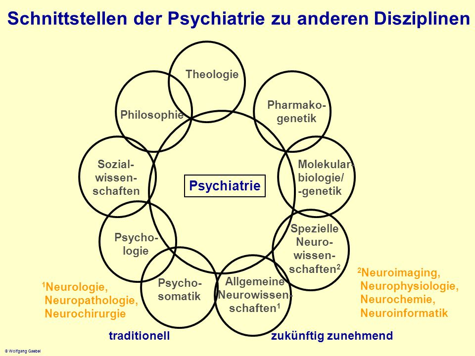 Schnittstellen der Psychiatrie zu anderen Disziplinen