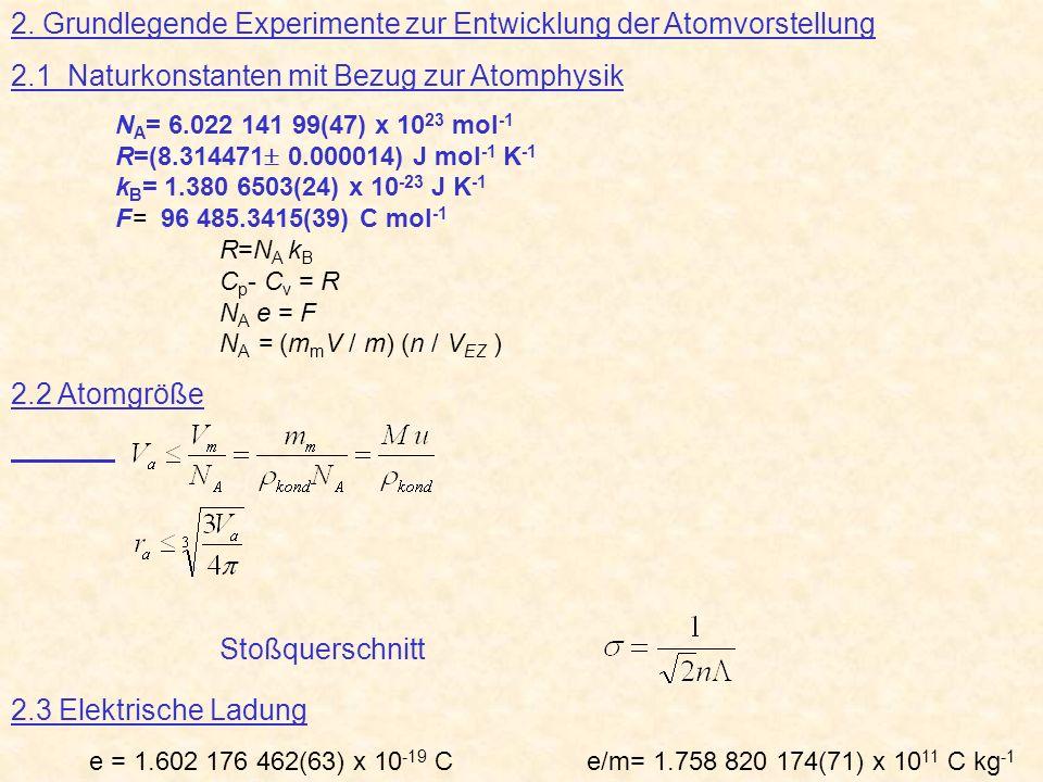 2. Grundlegende Experimente zur Entwicklung der Atomvorstellung