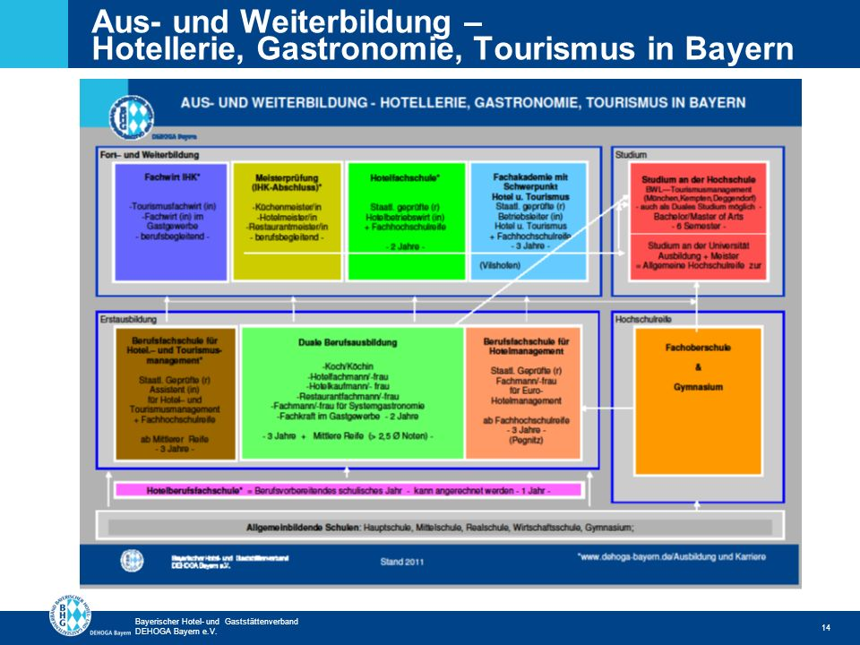 Aus- und Weiterbildung – Hotellerie, Gastronomie, Tourismus in Bayern