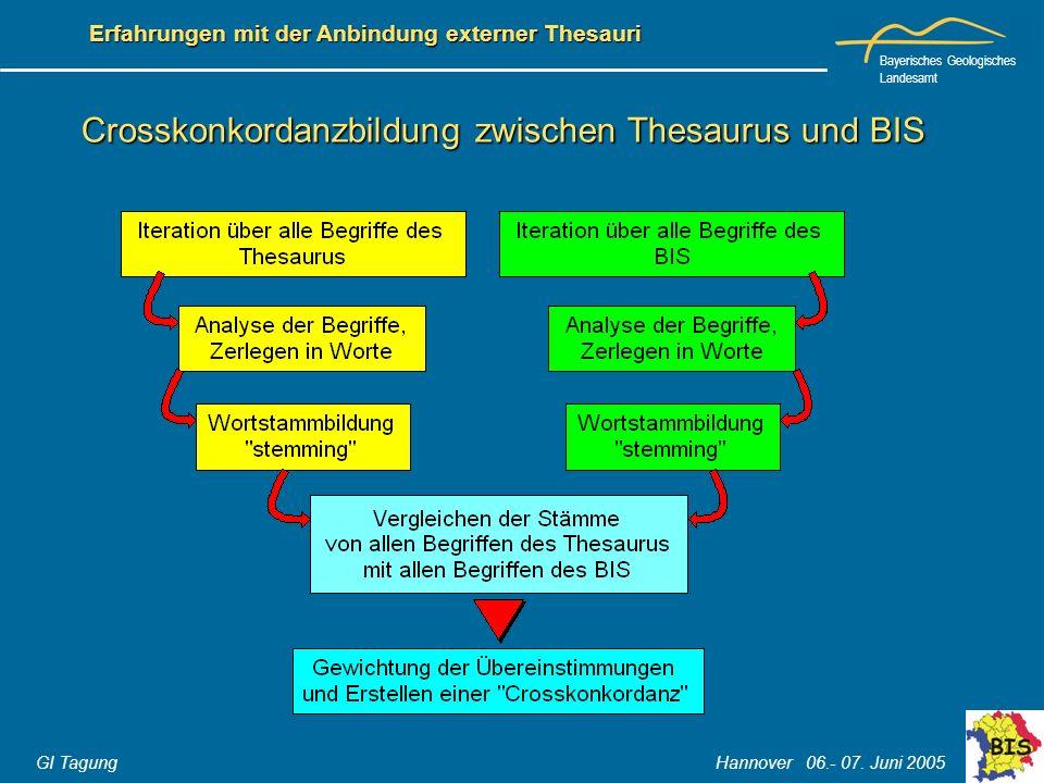 Crosskonkordanzbildung zwischen Thesaurus und BIS