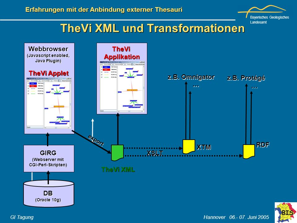 TheVi XML und Transformationen