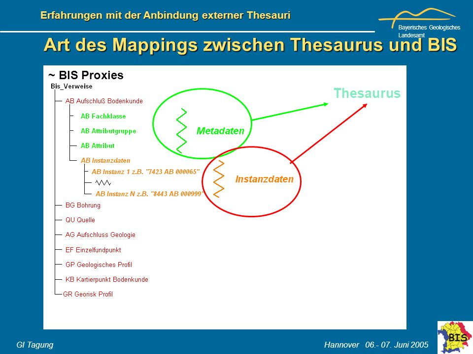 Art des Mappings zwischen Thesaurus und BIS