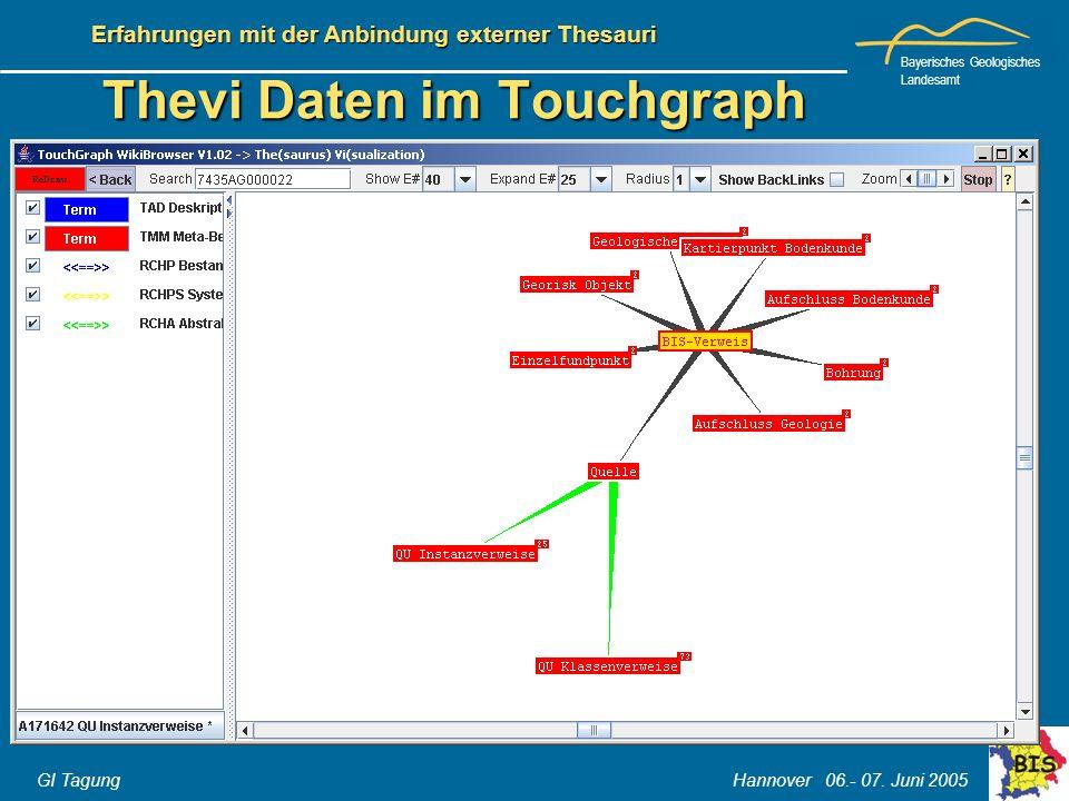 Thevi Daten im Touchgraph