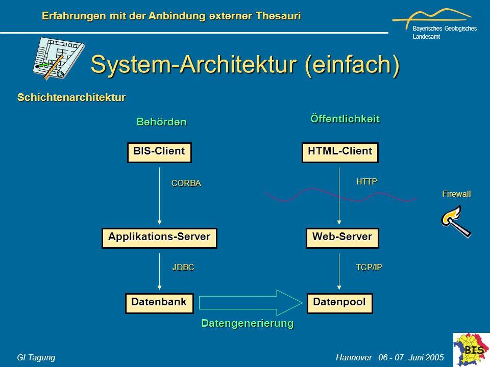 System-Architektur (einfach)