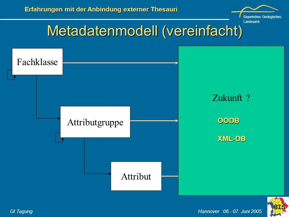 Metadatenmodell (vereinfacht)