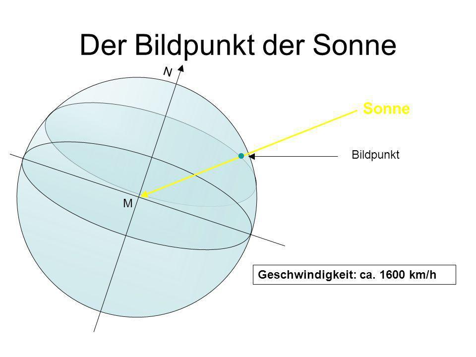 Der Bildpunkt der Sonne