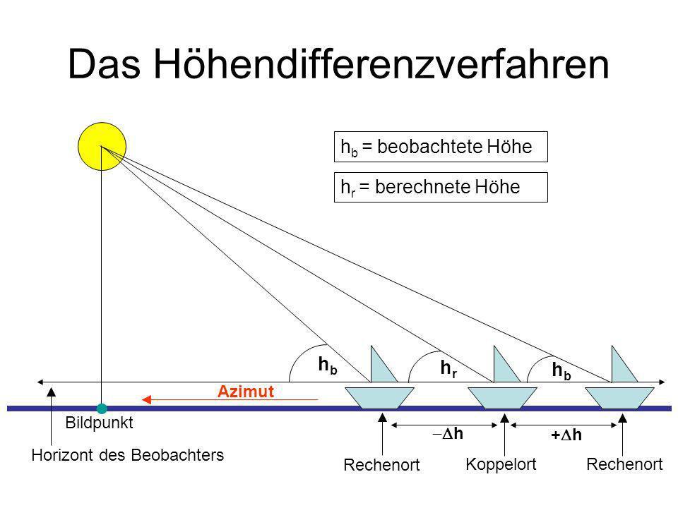 Das Höhendifferenzverfahren