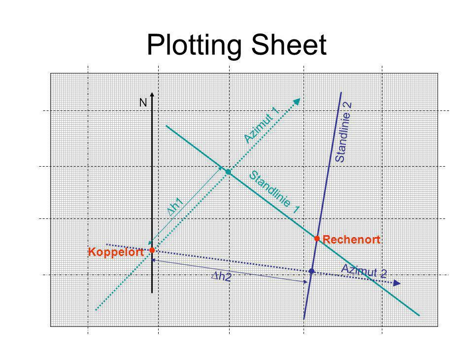 Plotting Sheet     N Azimut 1 Standlinie 2 Standlinie 1 h1