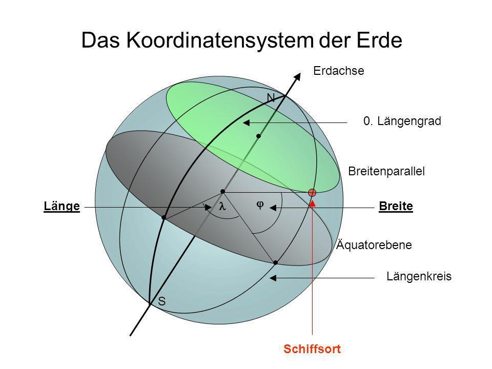 Das Koordinatensystem der Erde