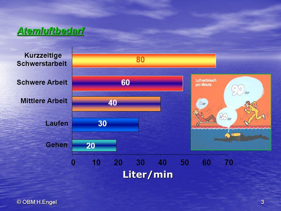 Atemluftbedarf Liter/min 20 30 40 60 80 10 50 70 Kurzzeitige