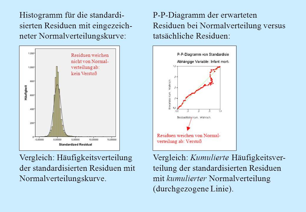 Histogramm für die standardi-sierten Residuen mit eingezeich-neter Normalverteilungskurve: