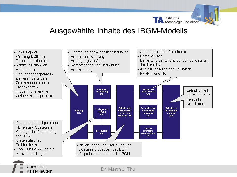 Ausgewählte Inhalte des IBGM-Modells