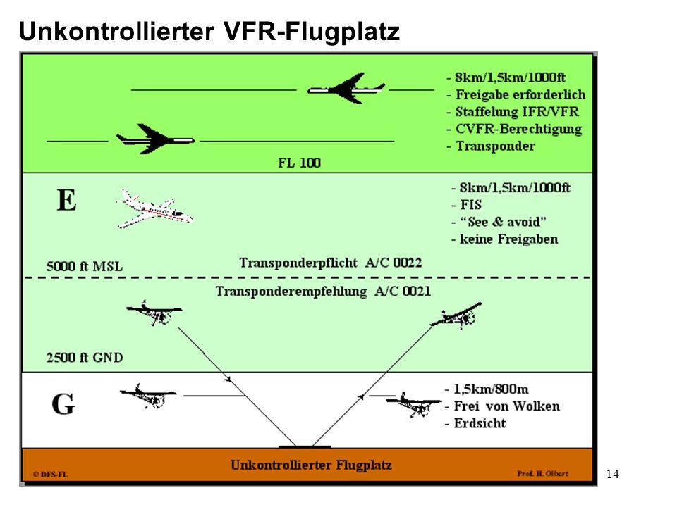 Unkontrollierter VFR-Flugplatz