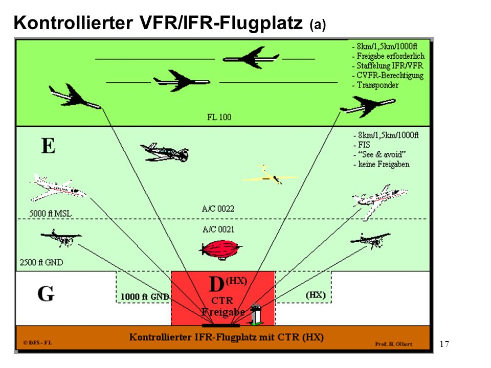 Kontrollierter VFR/IFR-Flugplatz (a)
