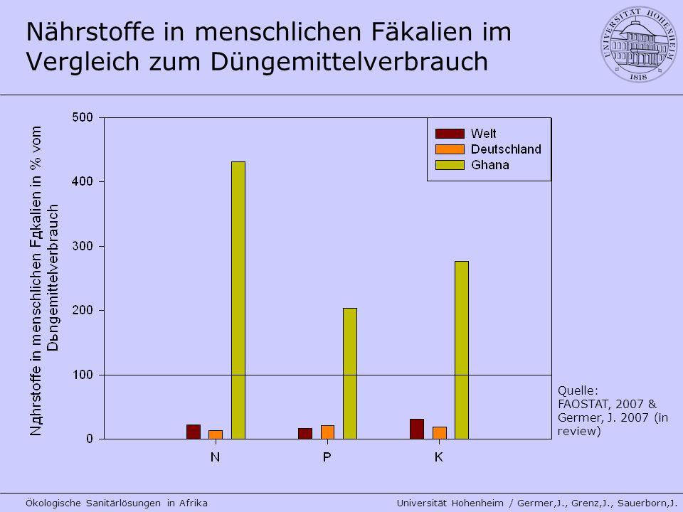 Nährstoffe in menschlichen Fäkalien im Vergleich zum Düngemittelverbrauch