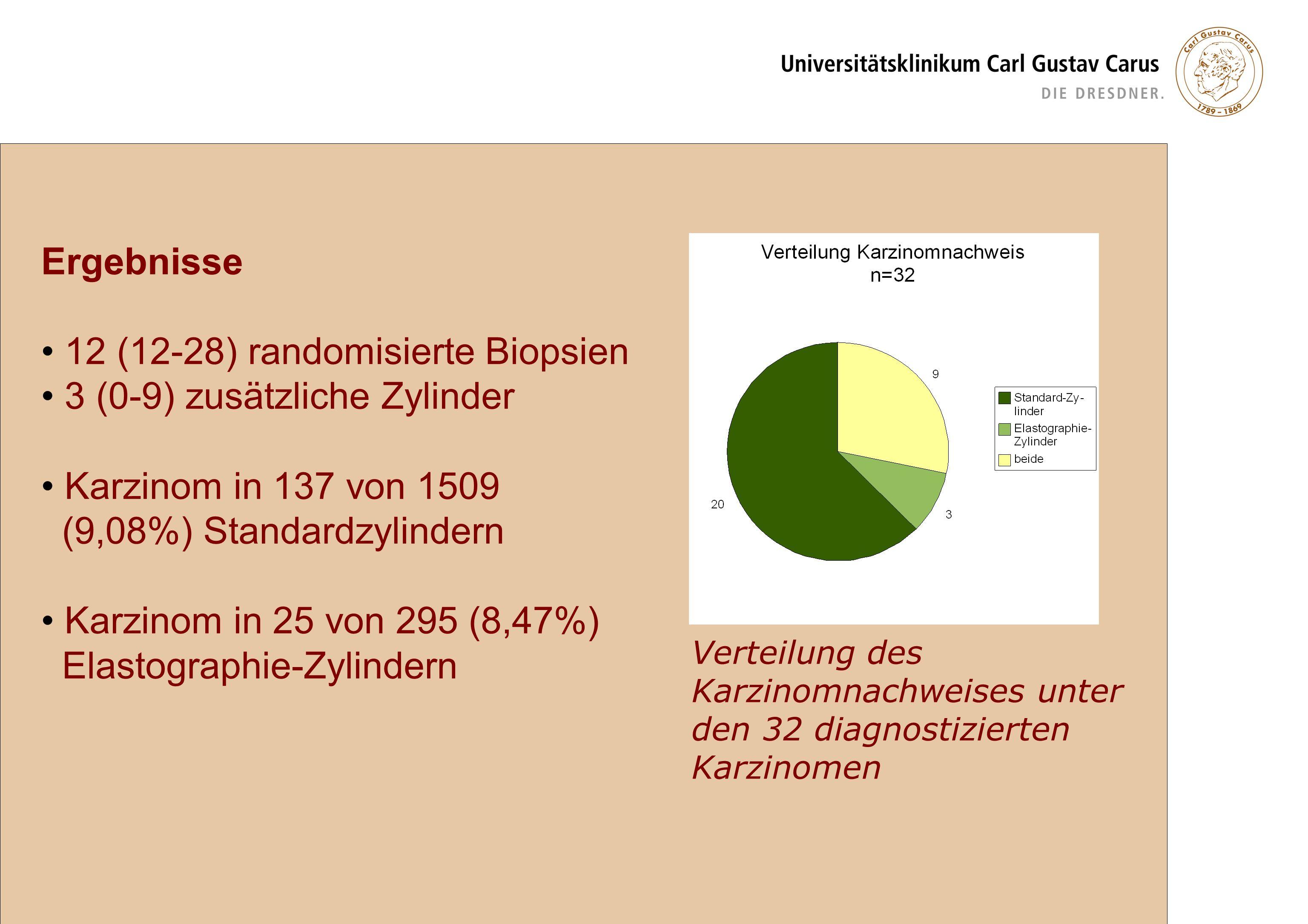 12 (12-28) randomisierte Biopsien 3 (0-9) zusätzliche Zylinder