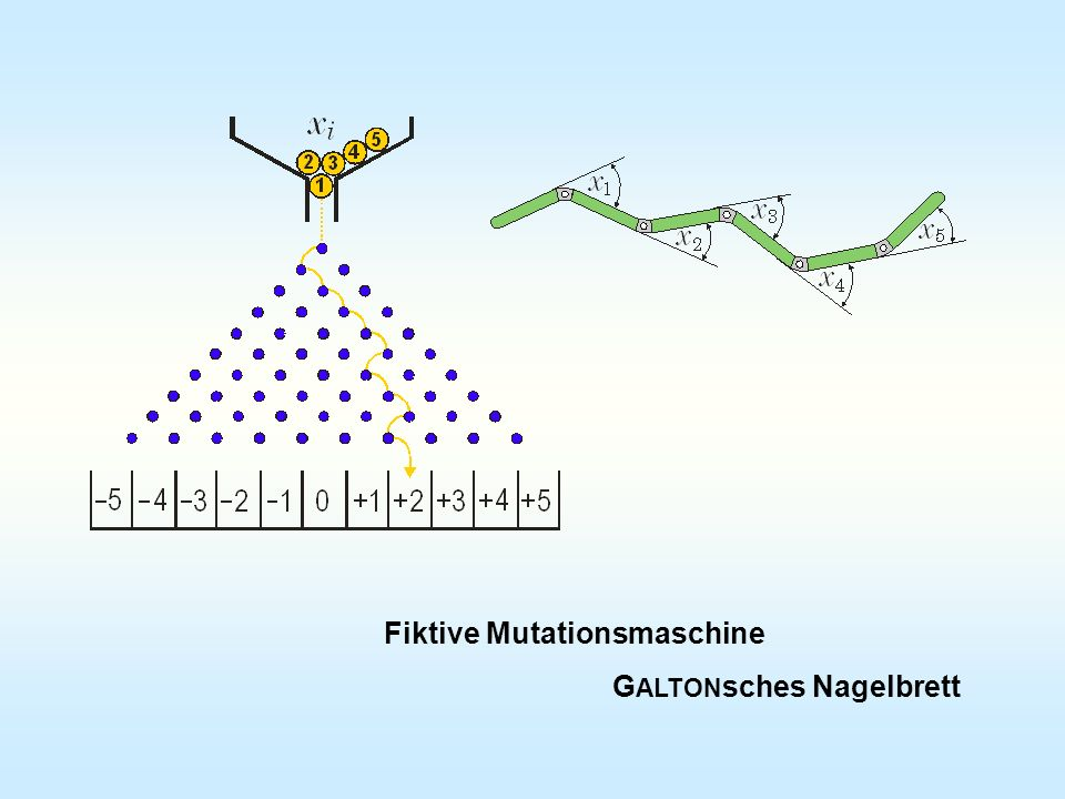 Fiktive Mutationsmaschine