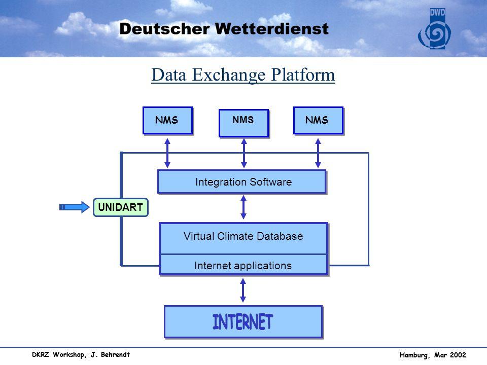 Data Exchange Platform