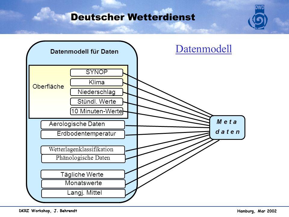 Datenmodell Datenmodell für Daten SYNOP Klima Oberfläche Niederschlag