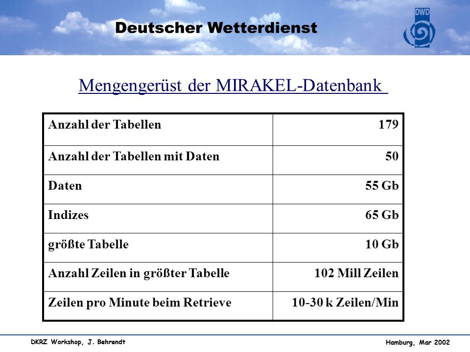 Mengengerüst der MIRAKEL-Datenbank