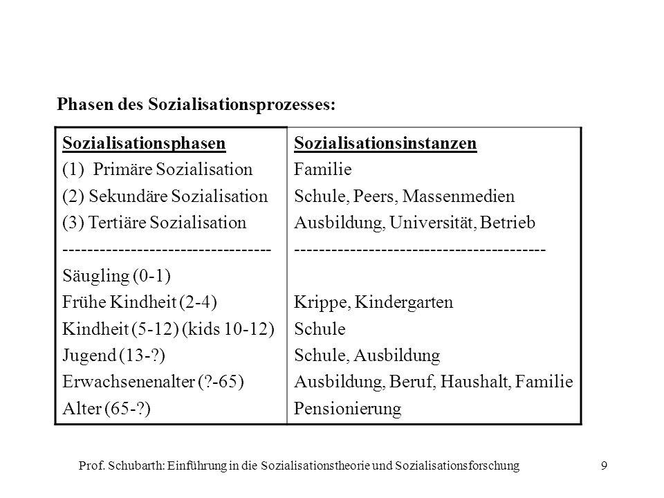 Phasen des Sozialisationsprozesses: Sozialisationsphasen
