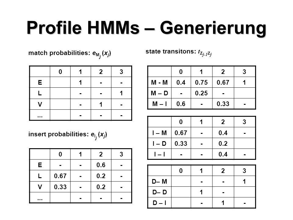 Profile HMMs – Generierung