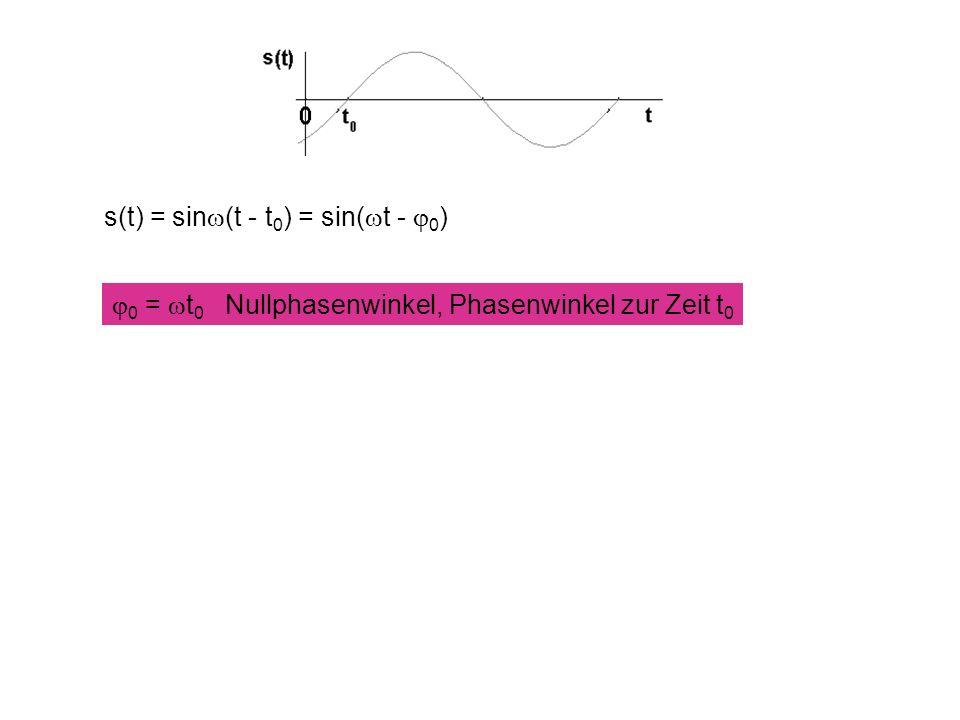 s(t) = sinw(t - t0) = sin(wt - j0)