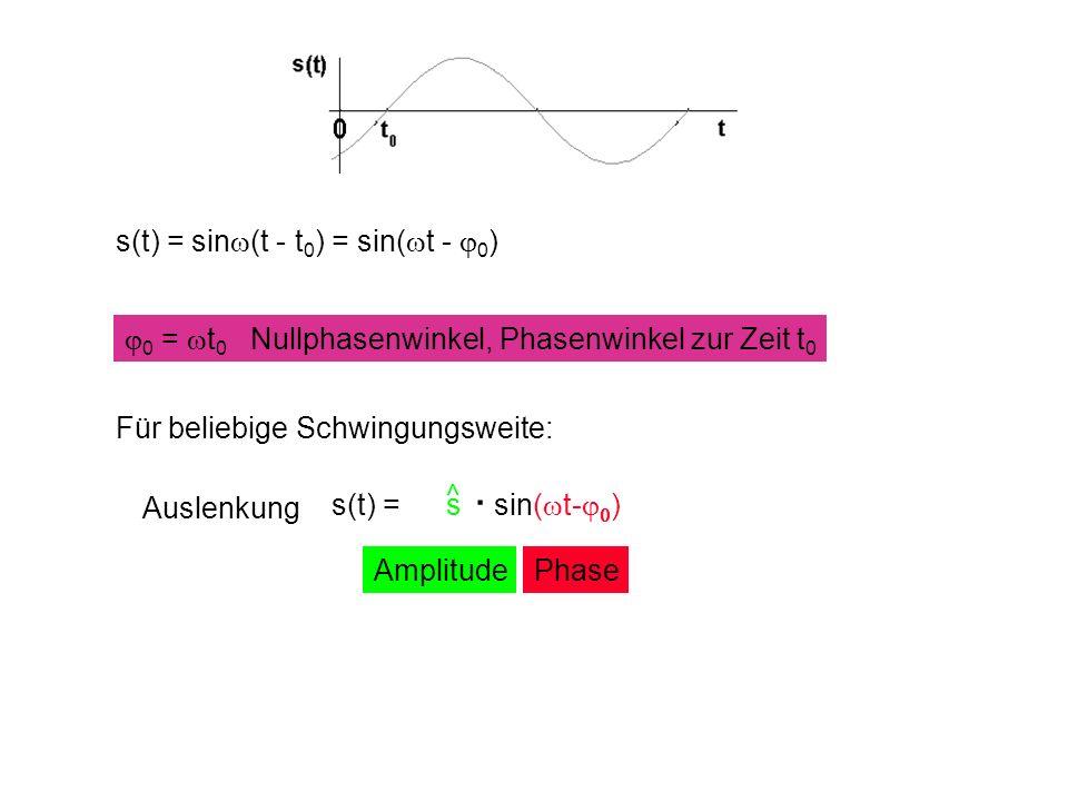 . s(t) = sinw(t - t0) = sin(wt - j0)