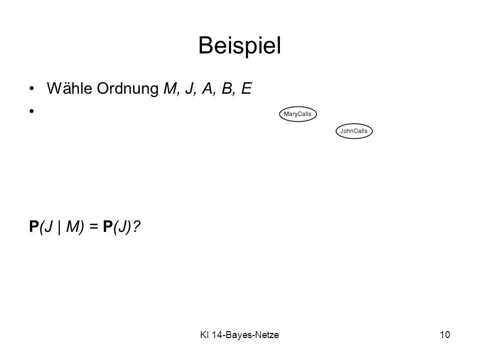 Beispiel Wähle Ordnung M, J, A, B, E P(J | M) = P(J)